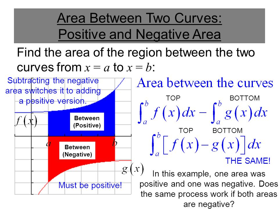 Area Between Two Curves: Negative Area Only Find the area of the region between the two curves from x = a to x = b : Outside Between (Negative) TOPBOTTOM In this example, both areas were negative.