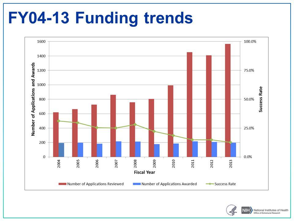 FY04-13 Funding trends