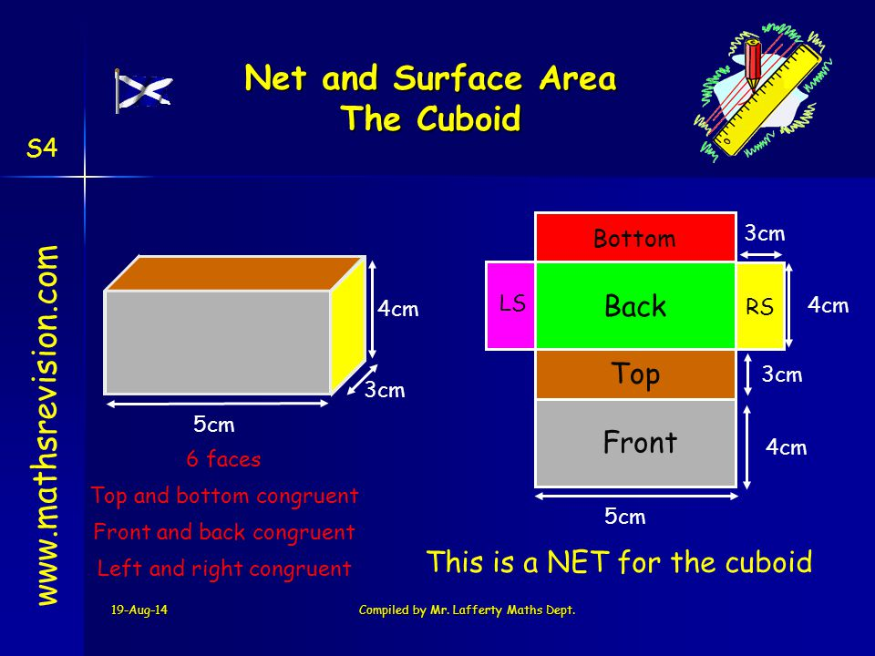 19-Aug-14Compiled by Mr. Lafferty Maths Dept. Bottom Top LS Back RS Front www.mathsrevision.com This is a NET for the cuboid Net and Surface Area The