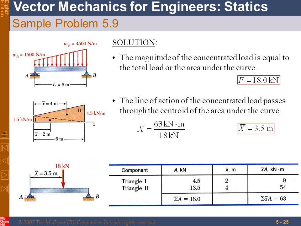 © 2007 The McGraw-Hill Companies, Inc. All rights reserved. Vector Mechanics for Engineers: Statics EighthEdition 5 - 25 Sample Problem 5.9 SOLUTION: