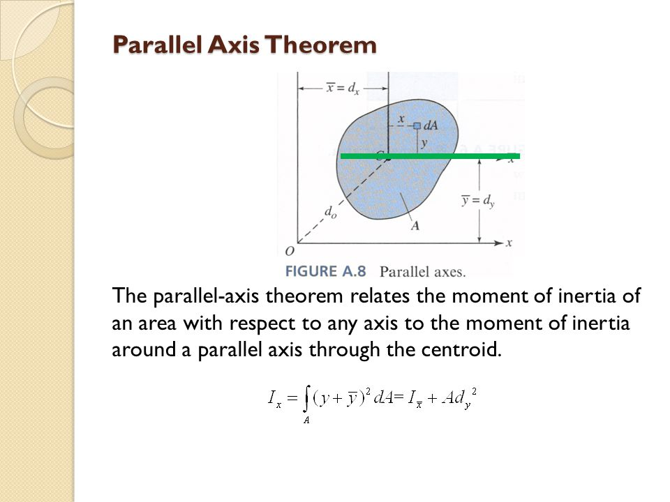 Parallel Axis Theorem The parallel-axis theorem relates the moment of inertia of an area with respect to any axis to the moment of inertia around a pa