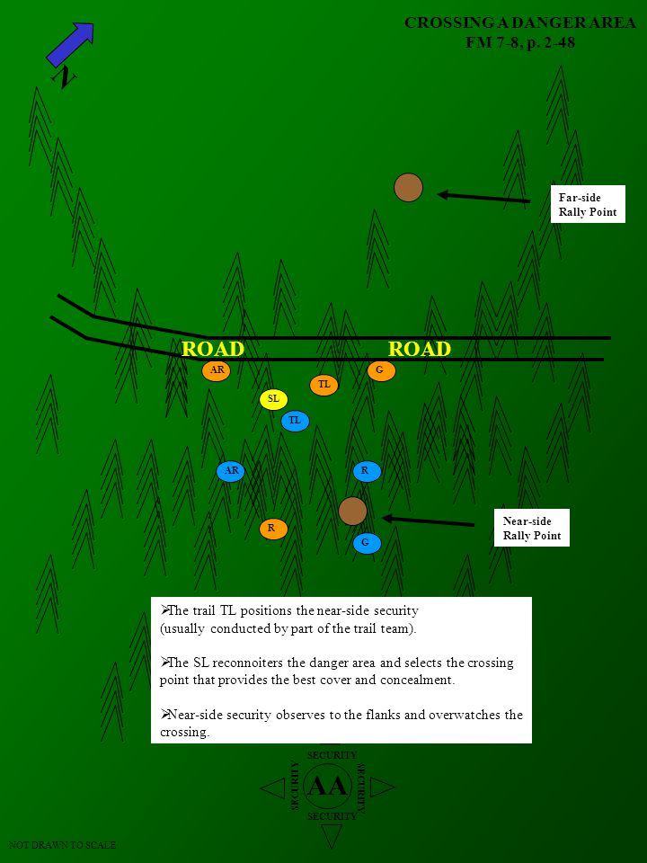 CROSSING A DANGER AREA FM 7-8, p. 2-48 N AA SECURITY LD LD LD NOT DRAWN TO SCALE RALLY POINT TL ARR G SL TL AR R G ROAD  The trail TL positions the n