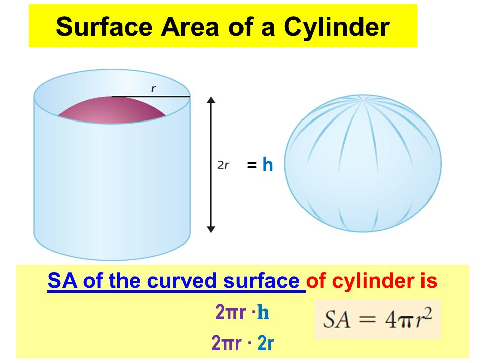 SA of the curved surface of cylinder is 2πr · 2πr · 2r = h Surface Area of a Sphere