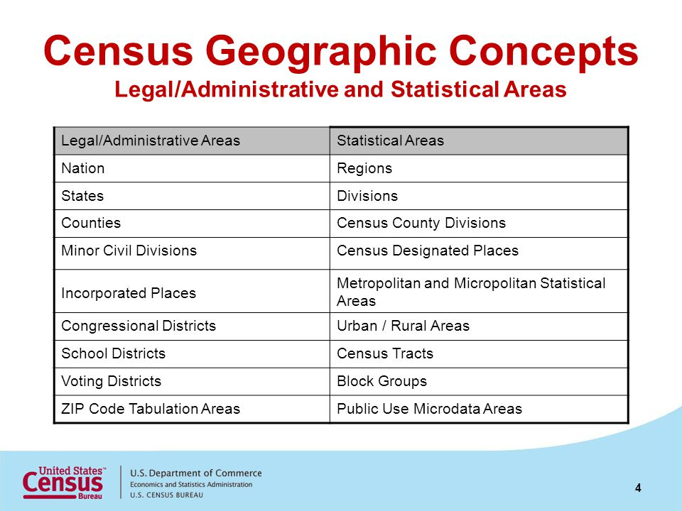 Census Geographic Concepts Legal/Administrative and Statistical Areas Legal/Administrative AreasStatistical Areas NationRegions StatesDivisions CountiesCensus County Divisions Minor Civil DivisionsCensus Designated Places Incorporated Places Metropolitan and Micropolitan Statistical Areas Congressional DistrictsUrban / Rural Areas School DistrictsCensus Tracts Voting DistrictsBlock Groups ZIP Code Tabulation AreasPublic Use Microdata Areas 4