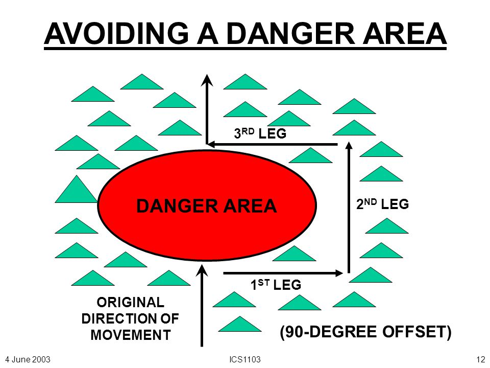 4 June 2003ICS110311 PATROL ENCOUNTERS A DANGER AREA THAT THE PL DECIDES TO GO AROUND, THE PATROL AVOIDS DANGER AREA BY MAKING A SERIES OF 90-DEGREE AZIMUTH CHANGES UNTIL THE PATROL BYPASSES THE DANGER AREA.
