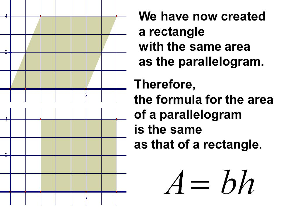 We have now created a rectangle with the same area as the parallelogram. Therefore, the formula for the area of a parallelogram is the same as that of