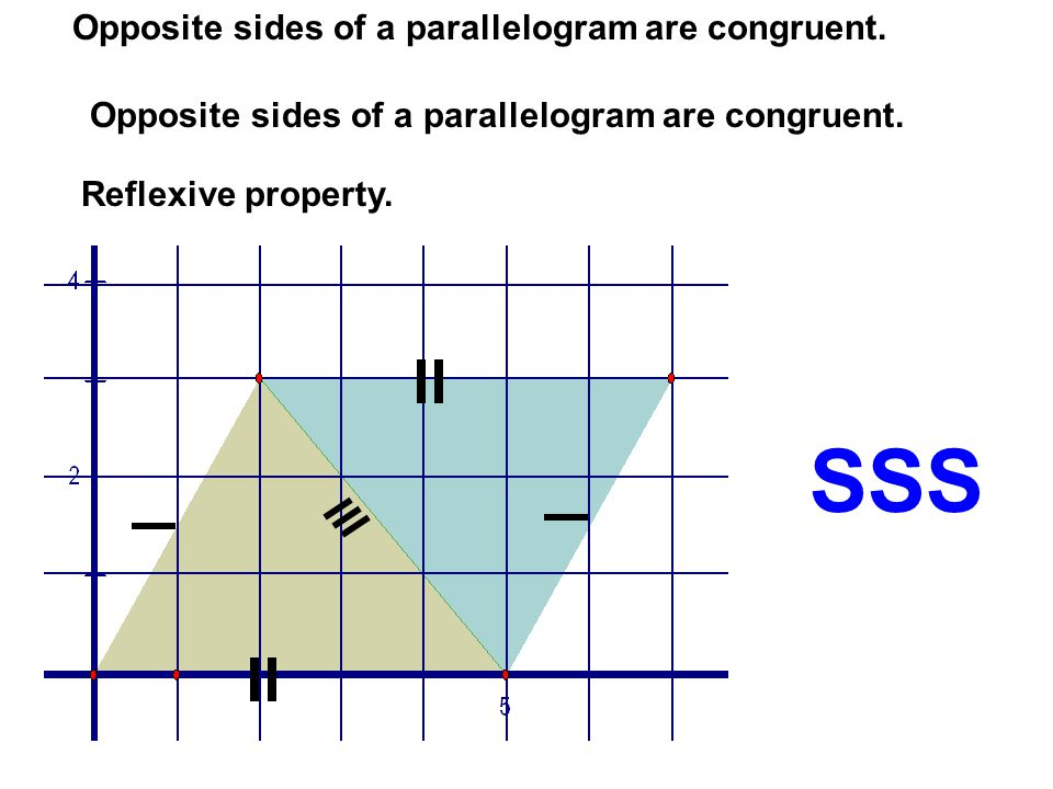 SSS Opposite sides of a parallelogram are congruent. Reflexive property.