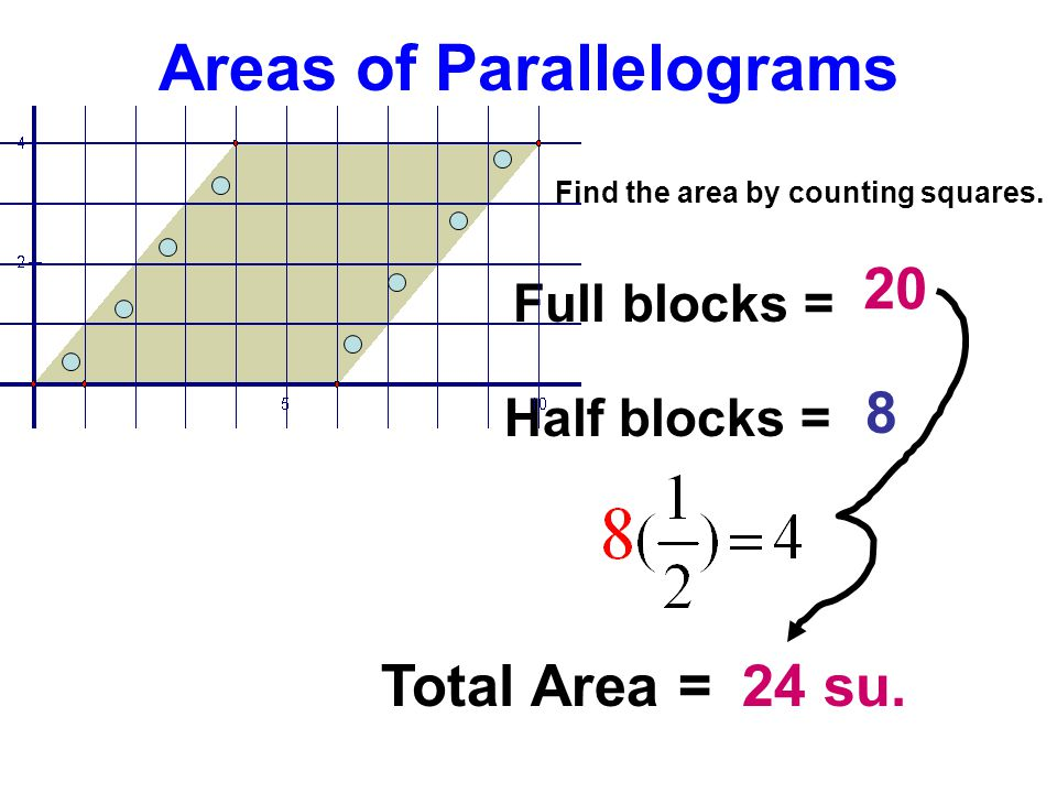 Areas of Parallelograms Find the area by counting squares. Full blocks = Half blocks = Total Area = 20 8 24 su.
