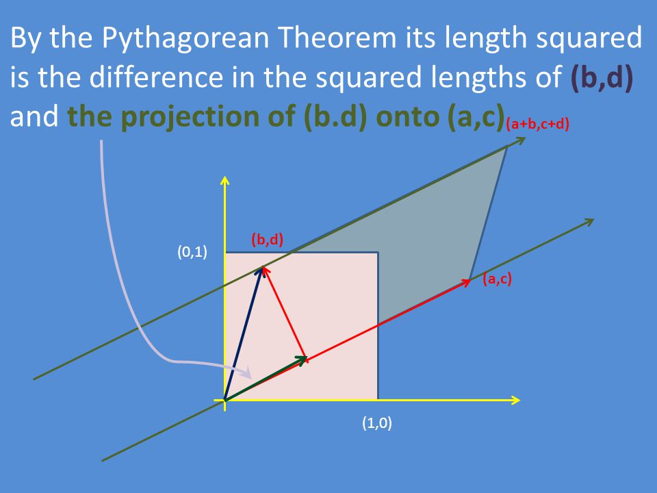 (1,0) (0,1) (b,d) (a,c) (a+b,c+d) By the Pythagorean Theorem its length squared is the difference in the squared lengths of (b,d) and the projection o