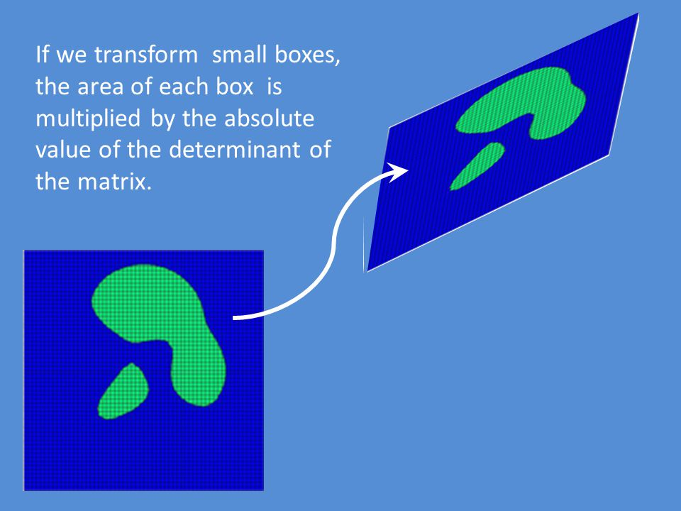 If we transform small boxes, the area of each box is multiplied by the absolute value of the determinant of the matrix.