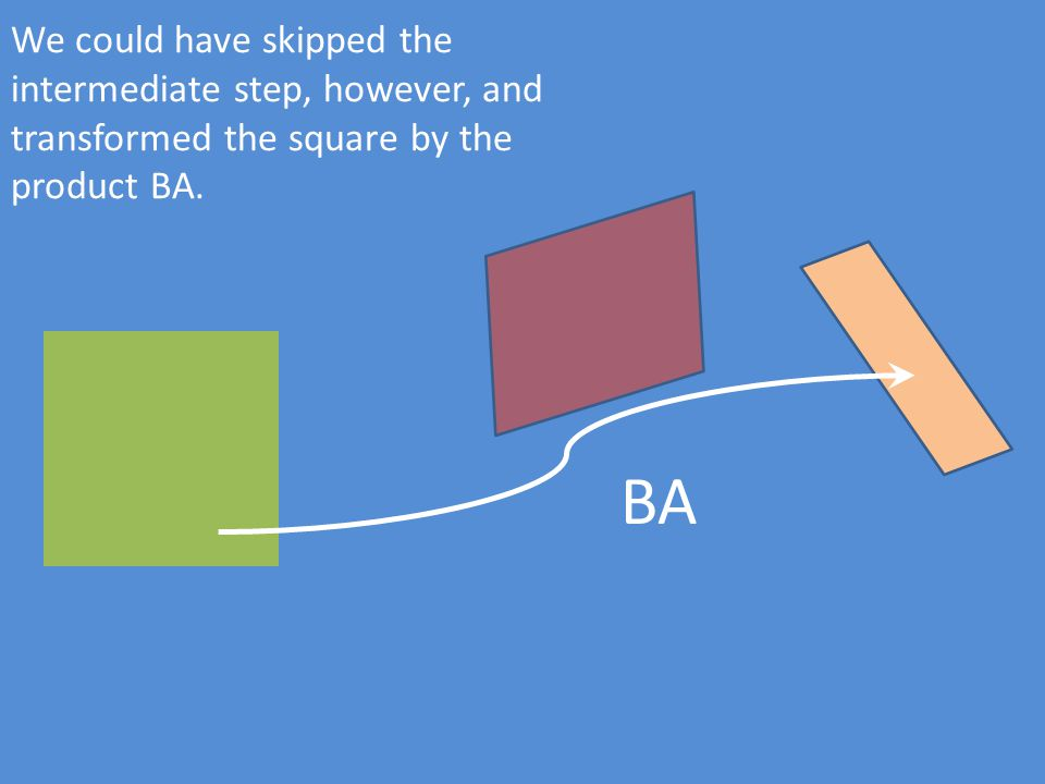 We could have skipped the intermediate step, however, and transformed the square by the product BA. BA