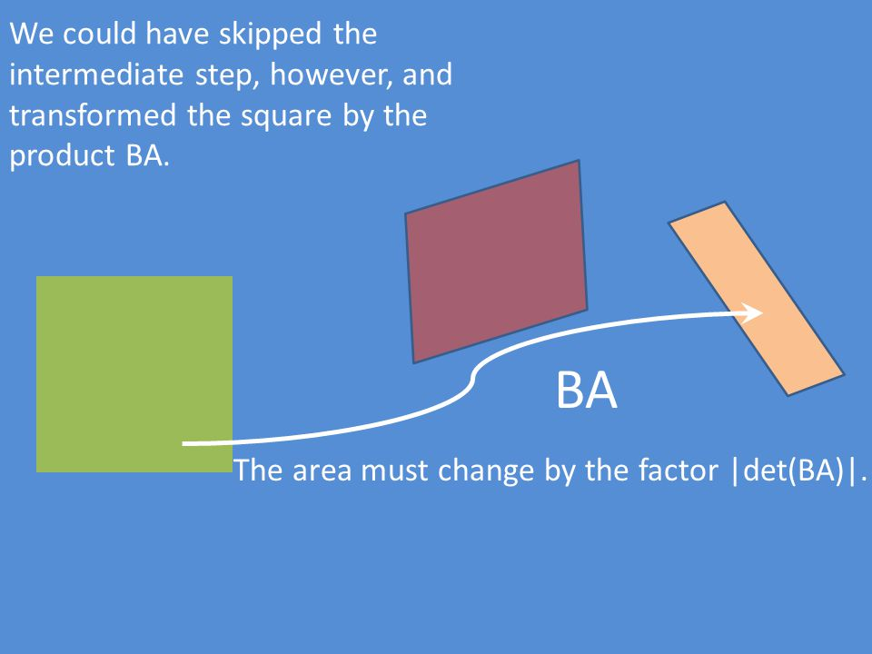 We could have skipped the intermediate step, however, and transformed the square by the product BA. The area must change by the factor |det(BA)|. BA