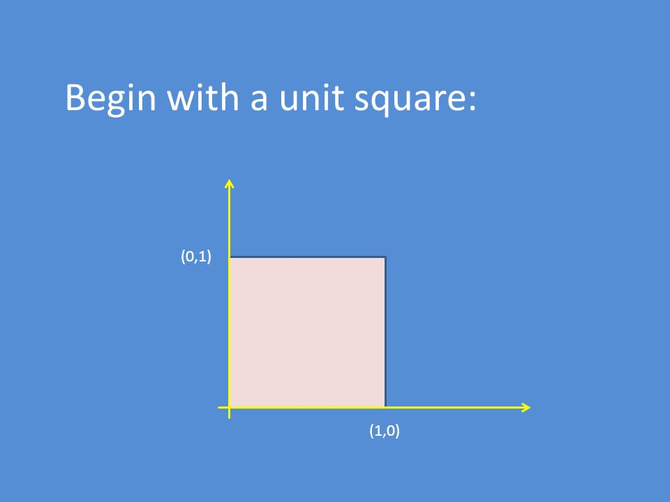 Begin with a unit square: (1,0) (0,1)