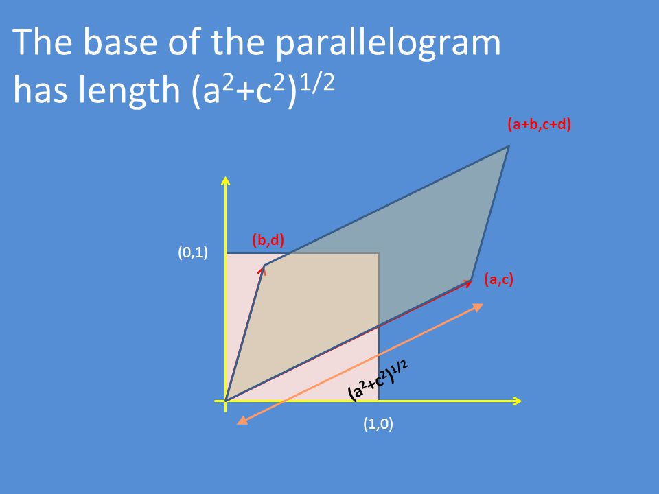 (1,0) (0,1) (b,d) (a,c) (a+b,c+d) The base of the parallelogram has length (a 2 +c 2 ) 1/2 (a 2 +c 2 ) 1/2