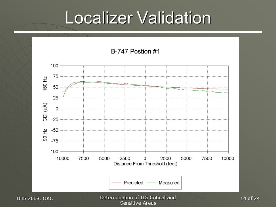 IFIS 2008, OKC Determination of ILS Critical and Sensitive Areas 14 of 24 Localizer Validation
