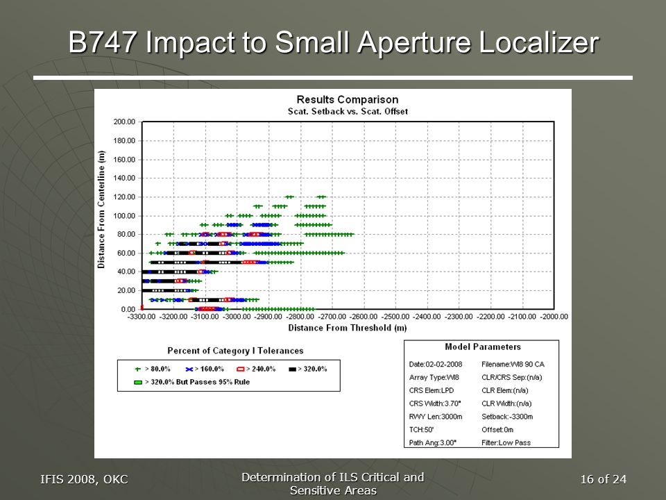 IFIS 2008, OKC Determination of ILS Critical and Sensitive Areas 16 of 24 B747 Impact to Small Aperture Localizer