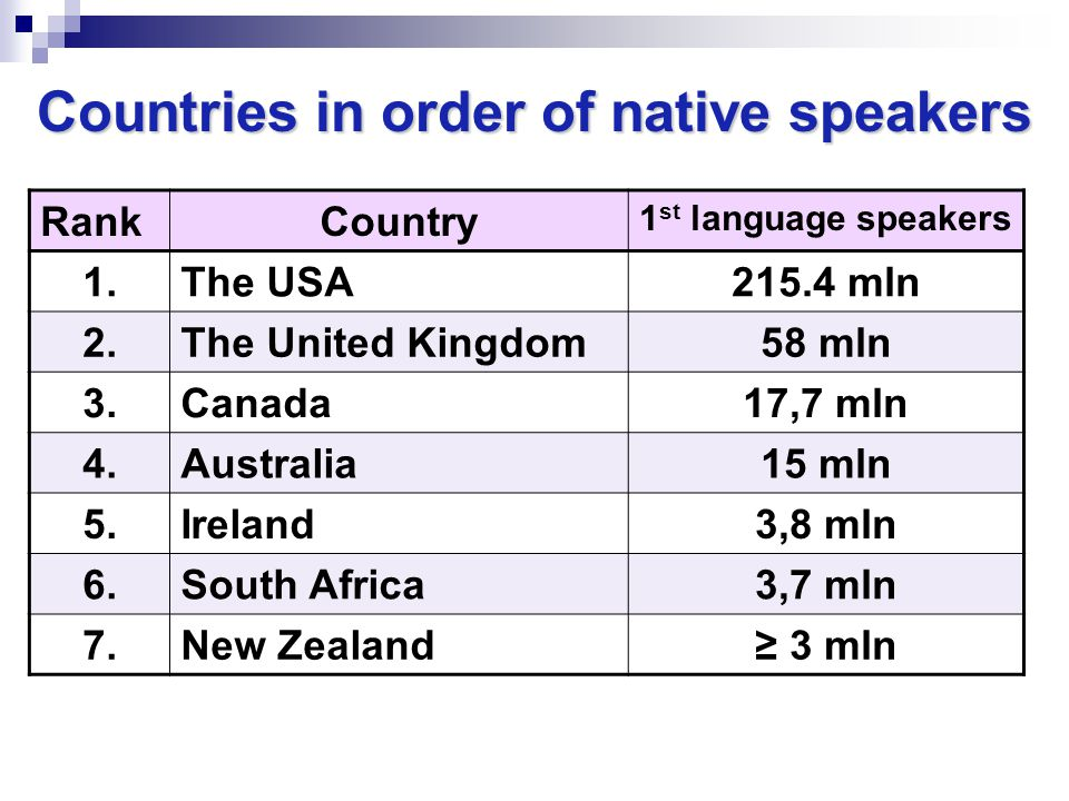 Countries in order of native speakers RankCountry 1 st language speakers 1.The USA215.4 mln 2.The United Kingdom58 mln 3.Canada17,7 mln 4.Australia15