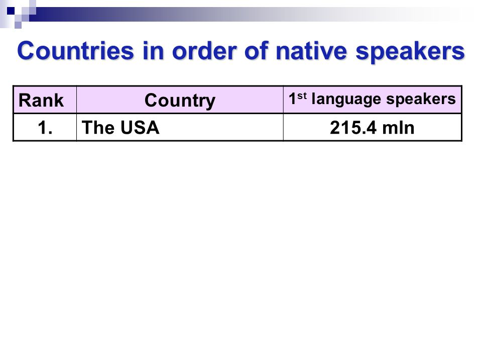 Countries in order of native speakers RankCountry 1 st language speakers 1.The USA215.4 mln 2.The United Kingdom58 mln