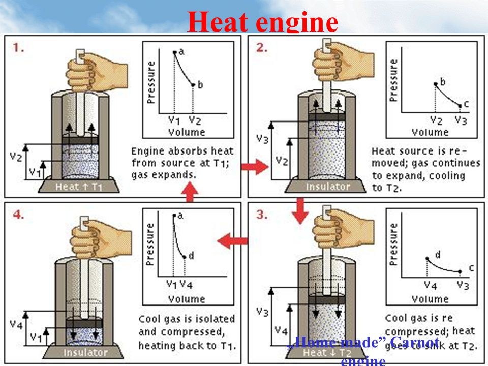 "Heat engine 2nd law of thermodinamics How works the heat engine ""Home made Carnot engine"