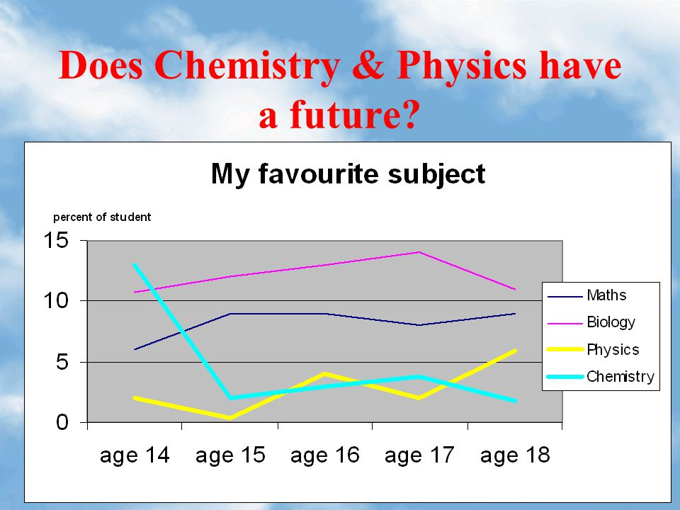 Does Chemistry & Physics have a future?