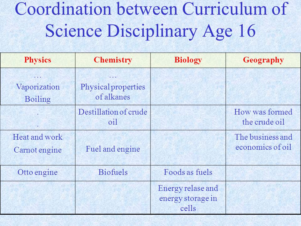 Coordination between Curriculum of Science Disciplinary Age 16 PhysicsChemistryBiologyGeography … Vaporization Boiling … Physical properties of alkanes....
