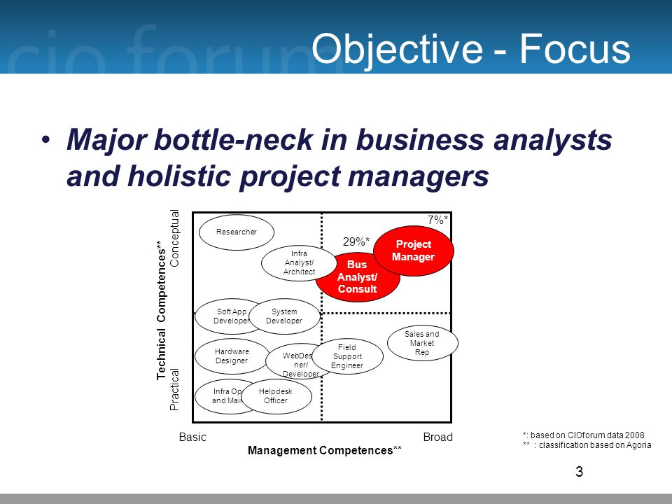 Objective - Focus Major bottle-neck in business analysts and holistic project managers 3 Basic Broad Management Competences** Researcher Technical Competences** Practical Conceptual Hardware Designer Soft App Developer Bus Analyst/ Consult Infra Analyst/ Architect System Developer WebDesig ner/ Developer Project Manager Sales and Market Rep Infra Ops and Maint Helpdesk Officer Field Support Engineer 29%* 7%* *: based on CIOforum data 2008 ** : classification based on Agoria