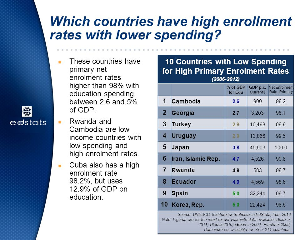 Which countries have high enrollment rates with lower spending? n These countries have primary net enrolment rates higher than 98% with education spen