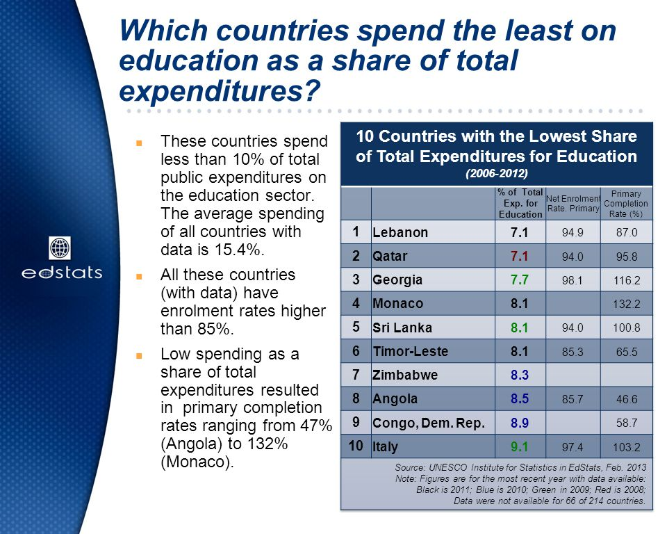 Which countries spend the least on education as a share of total expenditures? n These countries spend less than 10% of total public expenditures on t