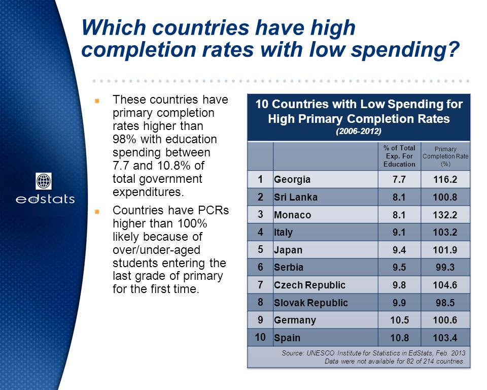 Which countries have high completion rates with low spending? n These countries have primary completion rates higher than 98% with education spending