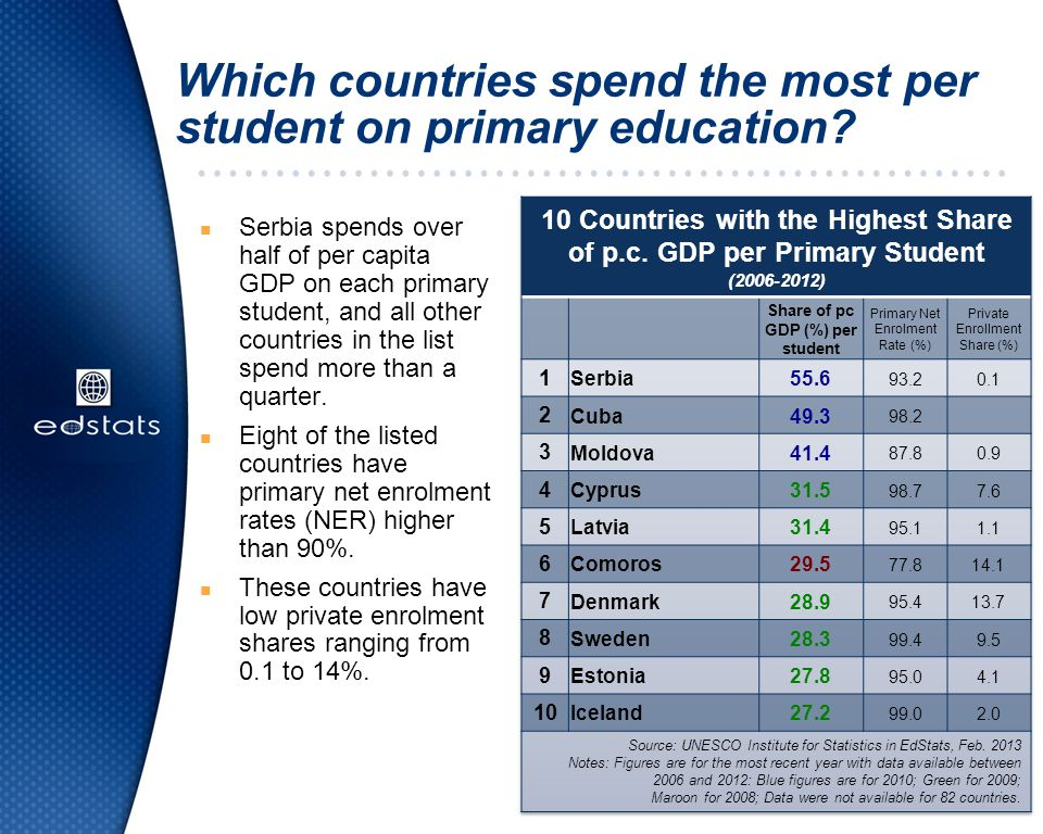 Which countries spend the most per student on primary education? n Serbia spends over half of per capita GDP on each primary student, and all other co