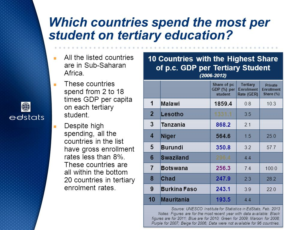 Which countries spend the most per student on tertiary education? n All the listed countries are in Sub-Saharan Africa. n These countries spend from 2