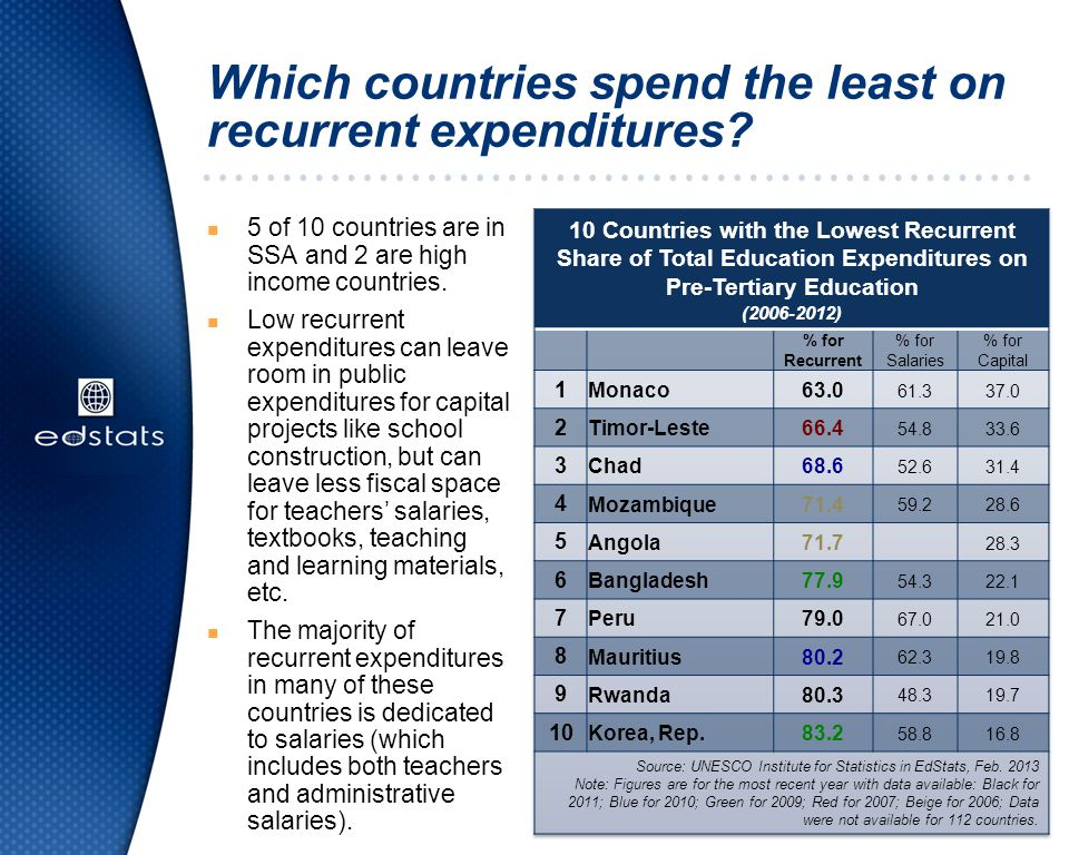 Which countries spend the least on recurrent expenditures? n 5 of 10 countries are in SSA and 2 are high income countries. n Low recurrent expenditure