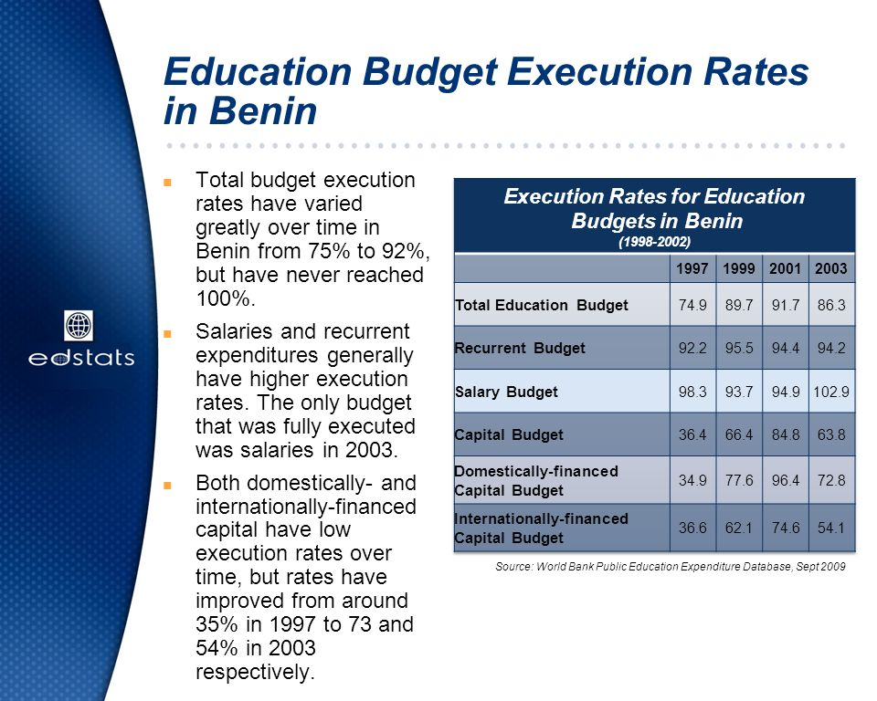 Education Budget Execution Rates in Benin n Total budget execution rates have varied greatly over time in Benin from 75% to 92%, but have never reache