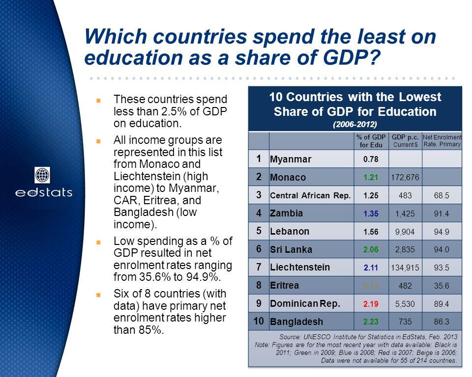 Which countries spend the least on education as a share of GDP? n These countries spend less than 2.5% of GDP on education. n All income groups are re