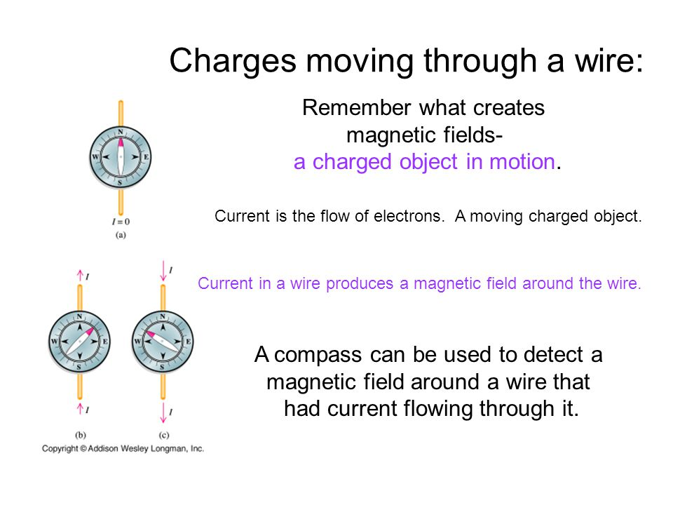 Charges moving through a wire: Remember what creates magnetic fields- a charged object in motion. Current is the flow of electrons. A moving charged o