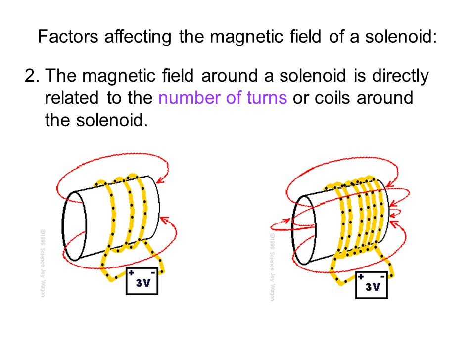 2. The magnetic field around a solenoid is directly related to the number of turns or coils around the solenoid. Factors affecting the magnetic field