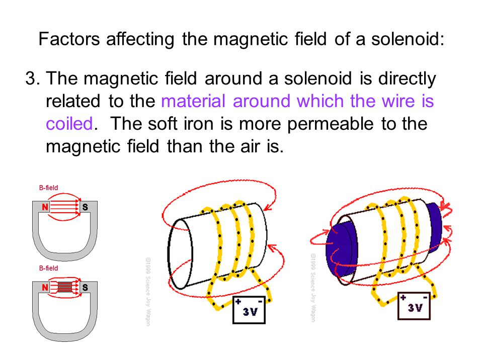 3. The magnetic field around a solenoid is directly related to the material around which the wire is coiled. The soft iron is more permeable to the ma
