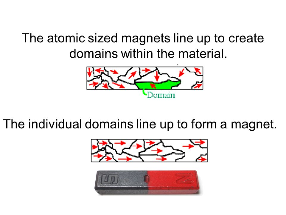 The atomic sized magnets line up to create domains within the material. The individual domains line up to form a magnet.