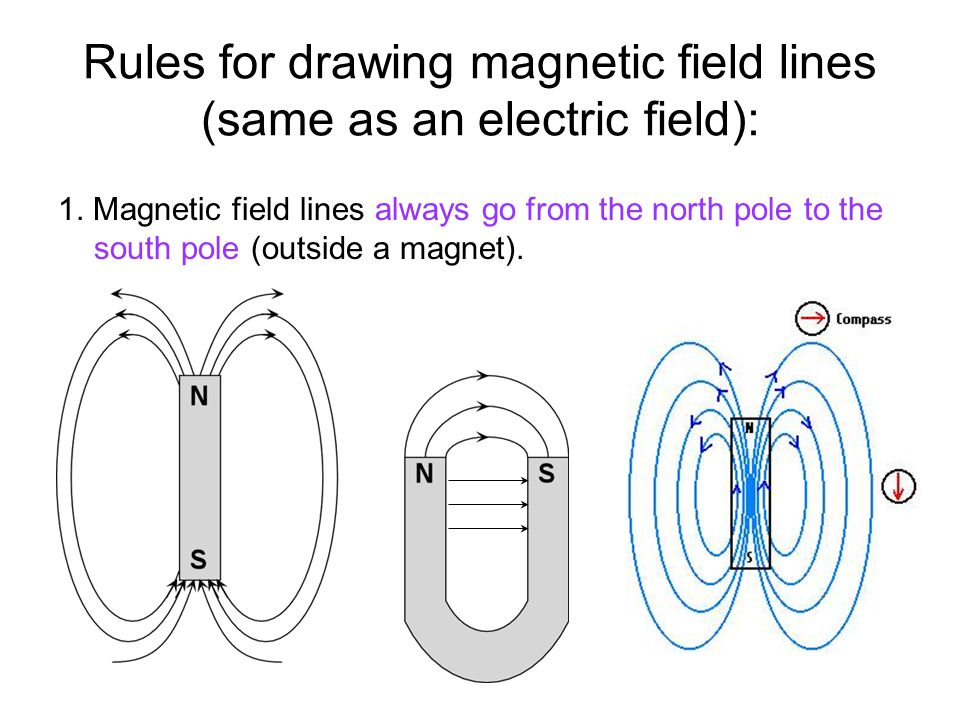 SN LEFT HAND RULE: Helps us to analyze the path of a charged object in a magnetic field.