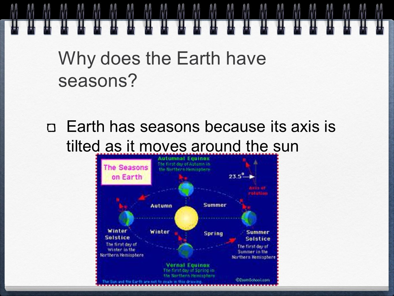 Why does the Earth have seasons? Earth has seasons because its axis is tilted as it moves around the sun