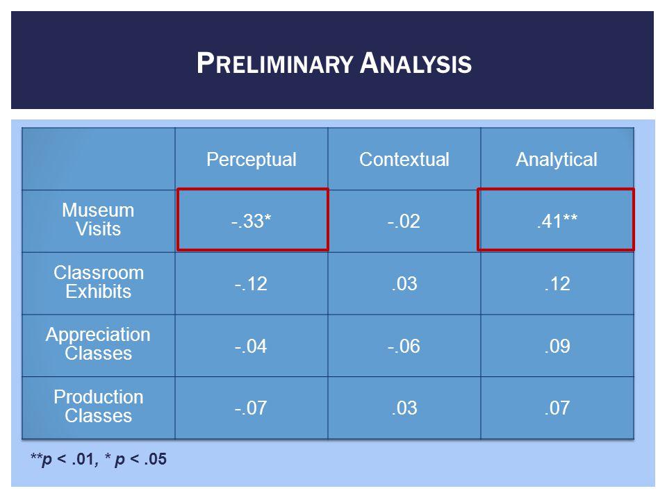 P RELIMINARY A NALYSIS **p <.01, * p <.05