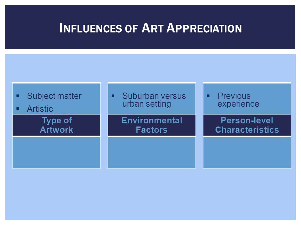 D EVELOPMENT OF A RT A PPRECIATION Art Appreciation Progression Sensorial Stage Color, Representational Content Concrete Stage Realism, Subject Matter, Art Quality, Color Expressive Stage Style, Form, Emotional Impact