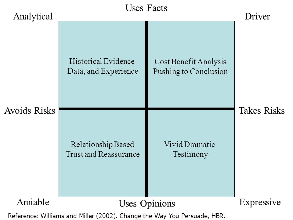 AnalyticalDriver AmiableExpressive Historical Evidence Data, and Experience Relationship Based Trust and Reassurance Cost Benefit Analysis Pushing to Conclusion Vivid Dramatic Testimony DECISION MAKINGUses Facts Uses Opinions Takes RisksAvoids Risks Reference: Williams and Miller (2002).