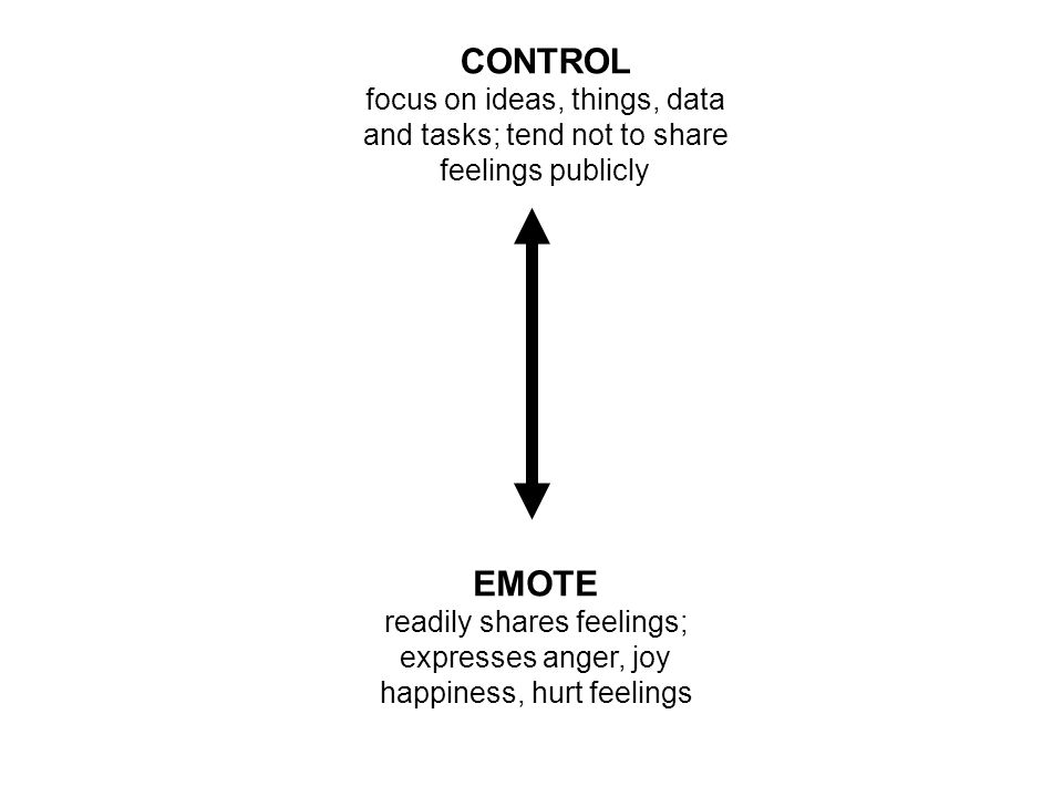 CONTROL focus on ideas, things, data and tasks; tend not to share feelings publicly EMOTE readily shares feelings; expresses anger, joy happiness, hurt feelings