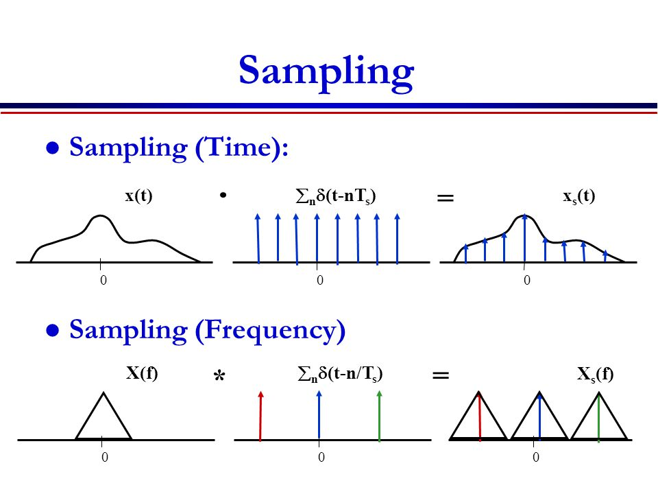 Sampling Sampling (Time): Sampling (Frequency) x s (t) 00 0 x(t) =  n  (t-nT s ) X s (f) 000 X(f) =  n  (t-n/T s ) *