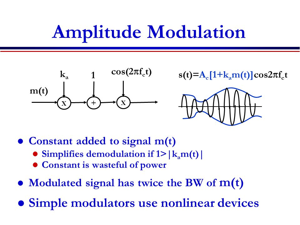Amplitude Modulation Constant added to signal m(t) Simplifies demodulation if 1>|k a m(t)| Constant is wasteful of power Modulated signal has twice th