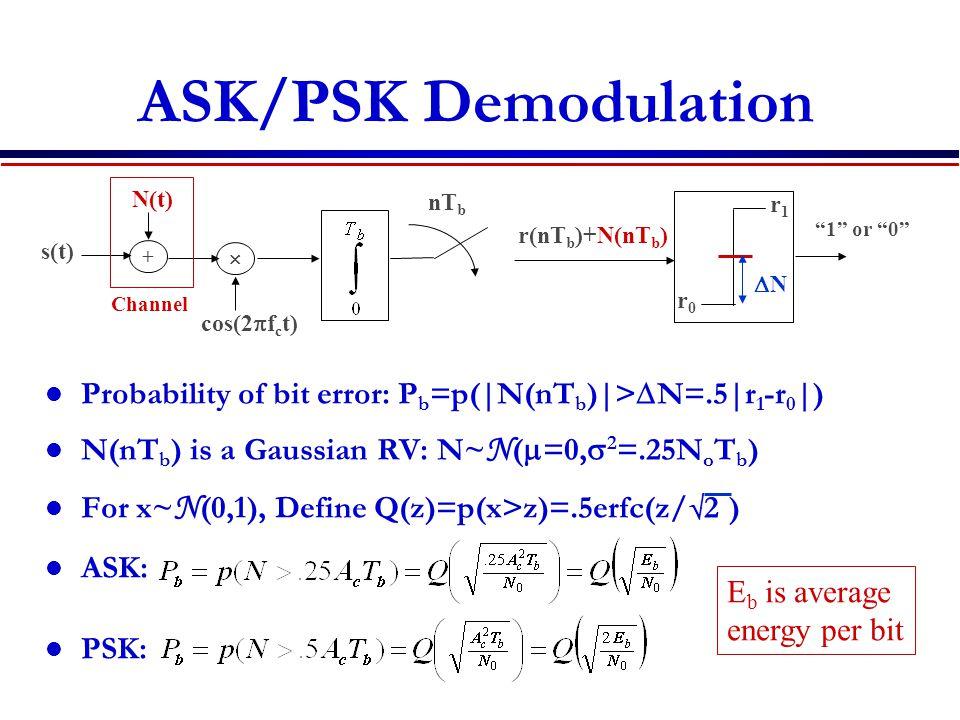ASK/PSK Demodulation Probability of bit error: P b =p(|N(nT b )|>  N=.5|r 1 -r 0 |) N(nT b ) is a Gaussian RV: N~ N (  =0,  2 =.25N o T b ) For x~