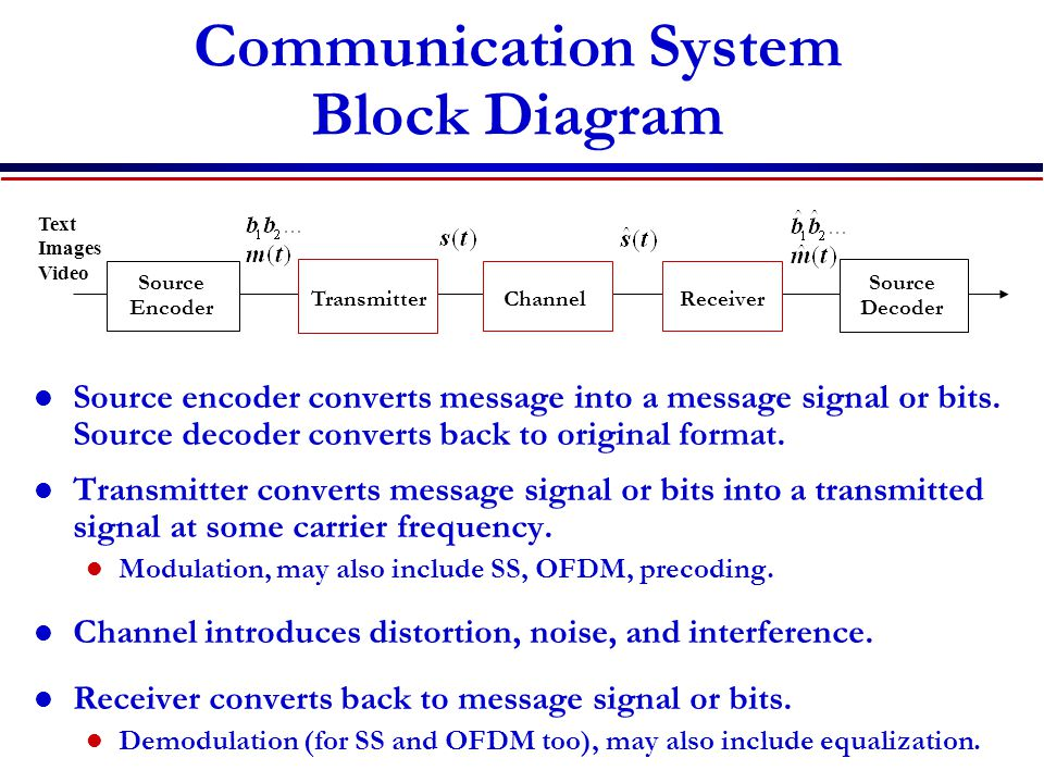 Communication System Block Diagram Source encoder converts message into a message signal or bits. Source decoder converts back to original format. Tra