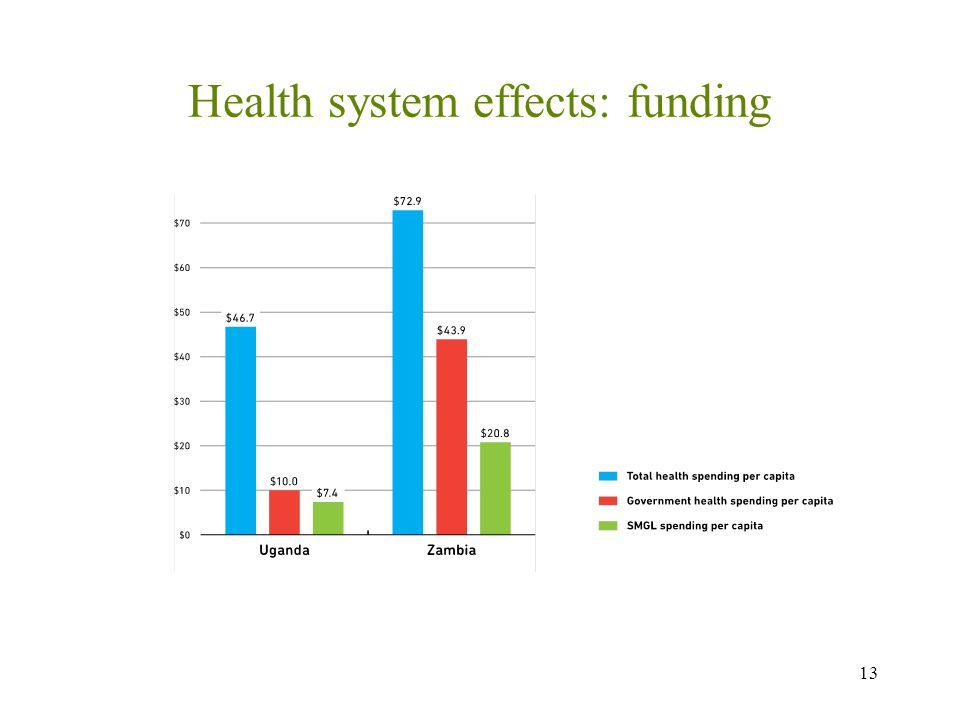 Health system effects: funding 13