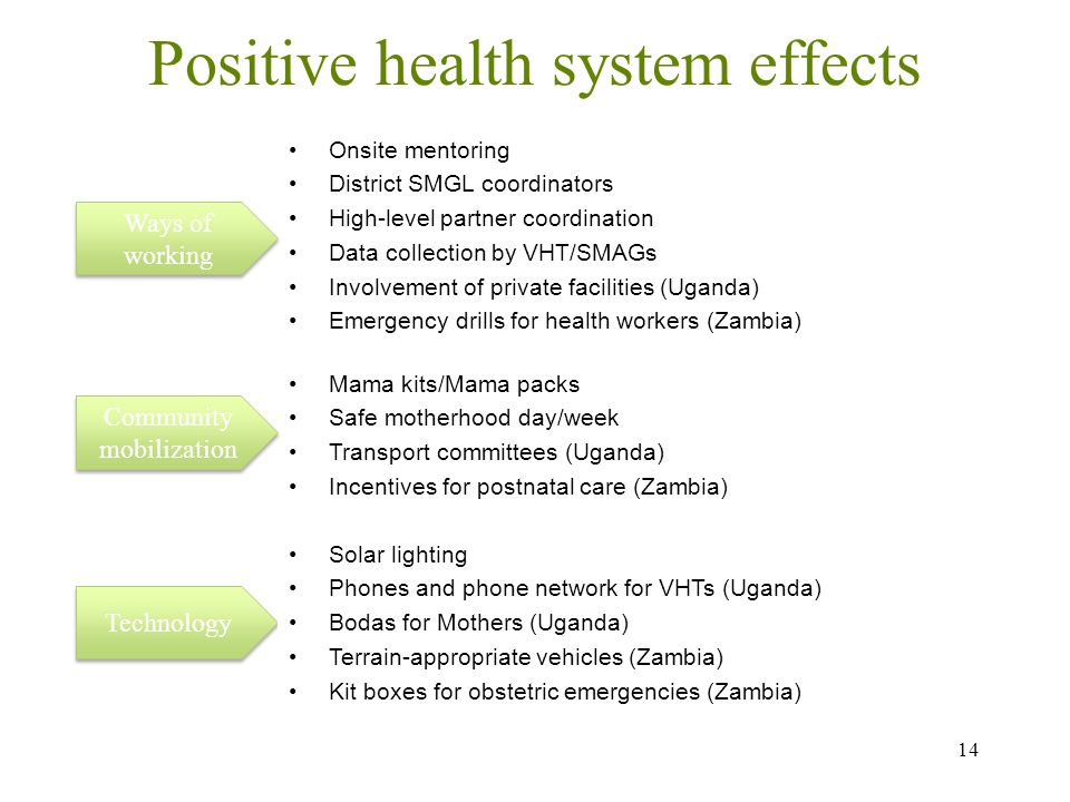 Positive health system effects 14 Ways of working Community mobilization Technology Onsite mentoring District SMGL coordinators High-level partner coordination Data collection by VHT/SMAGs Involvement of private facilities (Uganda) Emergency drills for health workers (Zambia) Mama kits/Mama packs Safe motherhood day/week Transport committees (Uganda) Incentives for postnatal care (Zambia) Solar lighting Phones and phone network for VHTs (Uganda) Bodas for Mothers (Uganda) Terrain-appropriate vehicles (Zambia) Kit boxes for obstetric emergencies (Zambia)